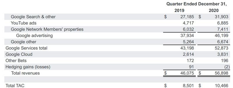 グーグルアドセンス平均収入の根拠