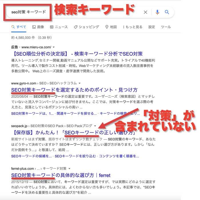 検索順位&記事タイトル&検索キーワードの関係